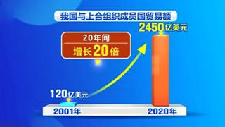 中国与上合成员国贸易额